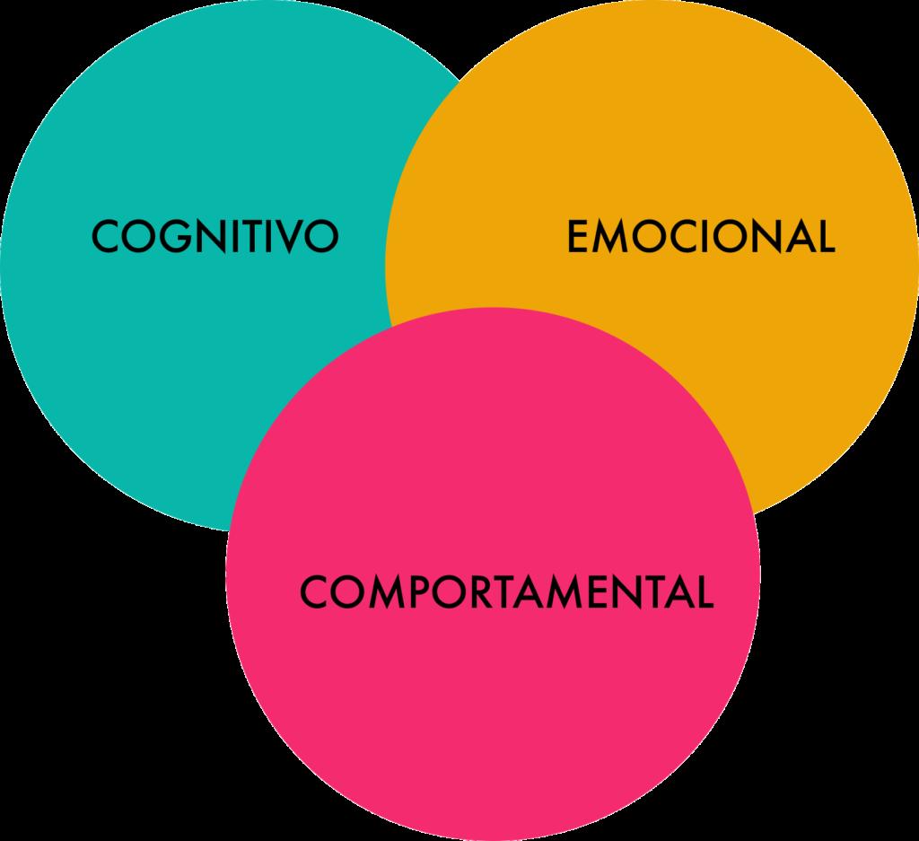 Junção dos Elementos Persuasivos