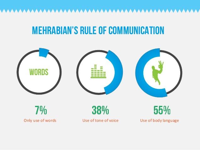 Como Uma Boa Comunicação Pode Impulsionar Sua Carreira